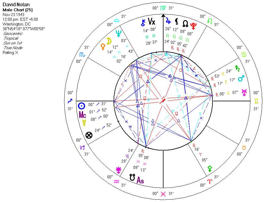 Political Ideology in Astrology